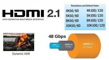 HDMI 2.1: Υποστήριξη 10K και Dynamic HDR
